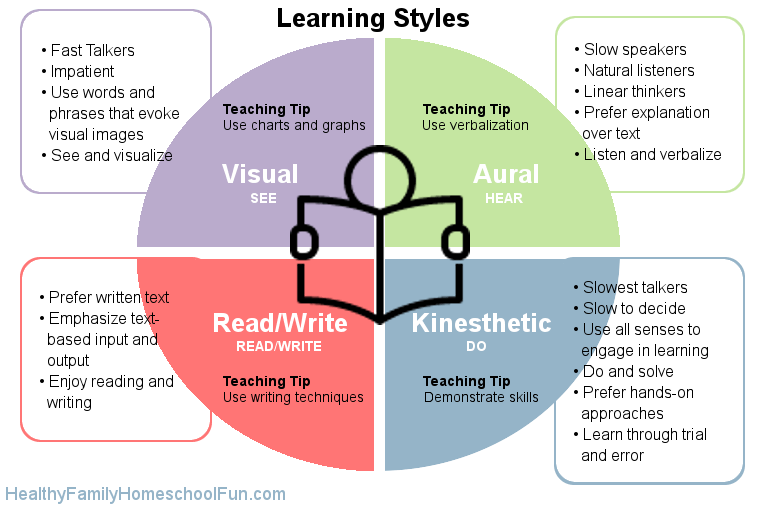 learningstyles.png