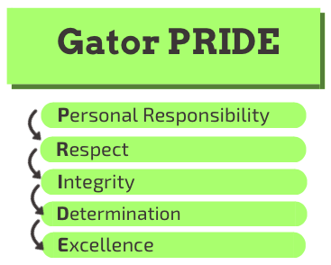 Gator PRIDE: Personal Responsibility, Respect, Integrity, Determination, Excellence